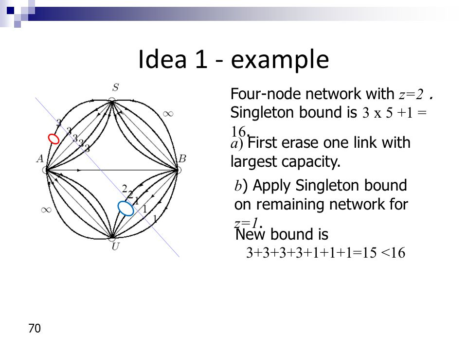 Idea 1 - example 70 Four-node network with z=2. Singleton bound is 3 x 5 +1 = 16. New bound is 3+3+3+3+1+1+1=15 <16 a) First erase one link with large