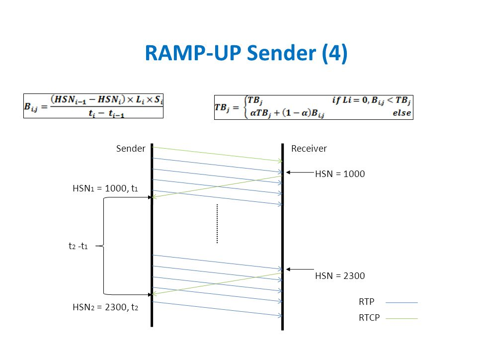 RAMP-UP Sender (4) HSN = 1000 HSN 2 = 2300, t 2 HSN 1 = 1000, t 1 t 2 -t 1 HSN = 2300 SenderReceiver RTP RTCP