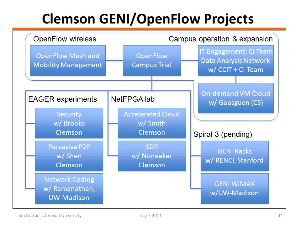 Clemson GENI/OpenFlow Projects Jim Bottun, Clemson University July 7 201111 OpenFlow Campus Trial Security w/ Brooks Clemson Security w/ Brooks Clemson Pervasive P2P w/ Shen Clemson Pervasive P2P w/ Shen Clemson Network Coding w/ Ramanathan, UW-Madison Network Coding w/ Ramanathan, UW-Madison EAGER experiments Accelerated Cloud w/ Smith Clemson Accelerated Cloud w/ Smith Clemson SDR w/ Noneaker Clemson SDR w/ Noneaker Clemson NetFPGA lab Campus operation & expansion GENI Racks w/ RENCI, Stanford GENI Racks w/ RENCI, Stanford GENI WiMAX w/UW-Madison GENI WiMAX w/UW-Madison Spiral 3 (pending) OpenFlow Mesh and Mobility Management OpenFlow wireless On-demand VM Cloud w/ Goasguen (CS) On-demand VM Cloud w/ Goasguen (CS) IT Engagement; CI Team Data Analysis Network w/ CCIT + CI Team IT Engagement; CI Team Data Analysis Network w/ CCIT + CI Team