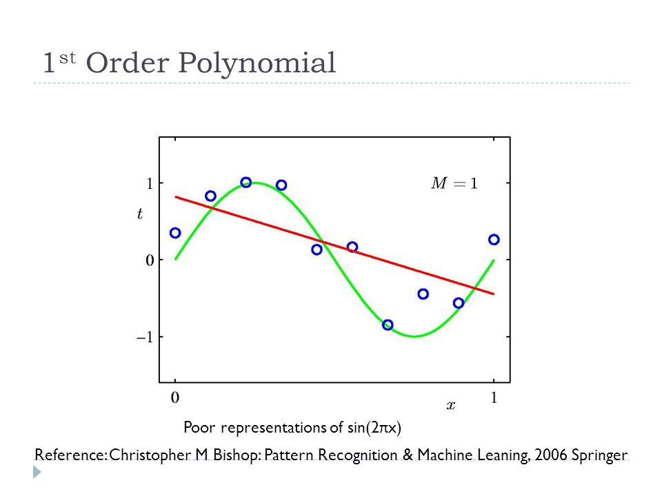 1 st Order Polynomial Poor representations of sin(2 π x) Reference: Christopher M Bishop: Pattern Recognition & Machine Leaning, 2006 Springer