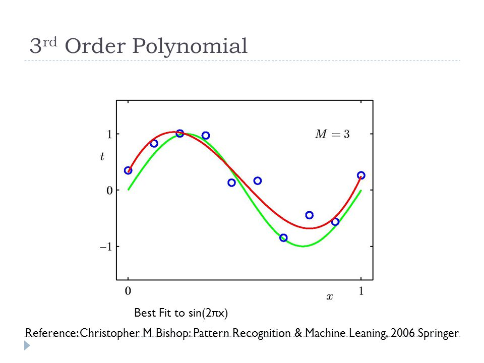 3 rd Order Polynomial Best Fit to sin(2 π x) Reference: Christopher M Bishop: Pattern Recognition & Machine Leaning, 2006 Springer