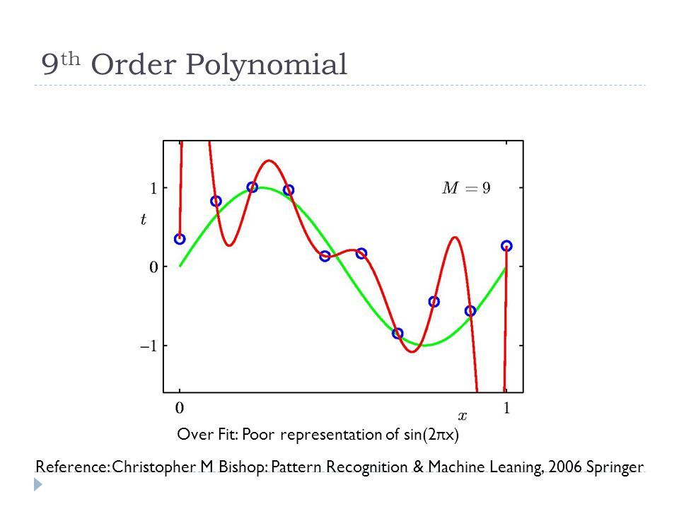 9 th Order Polynomial Over Fit: Poor representation of sin(2 π x) Reference: Christopher M Bishop: Pattern Recognition & Machine Leaning, 2006 Springer
