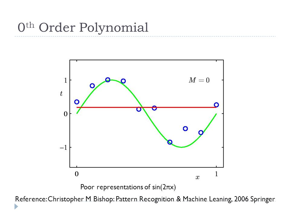0 th Order Polynomial Poor representations of sin(2 π x) Reference: Christopher M Bishop: Pattern Recognition & Machine Leaning, 2006 Springer