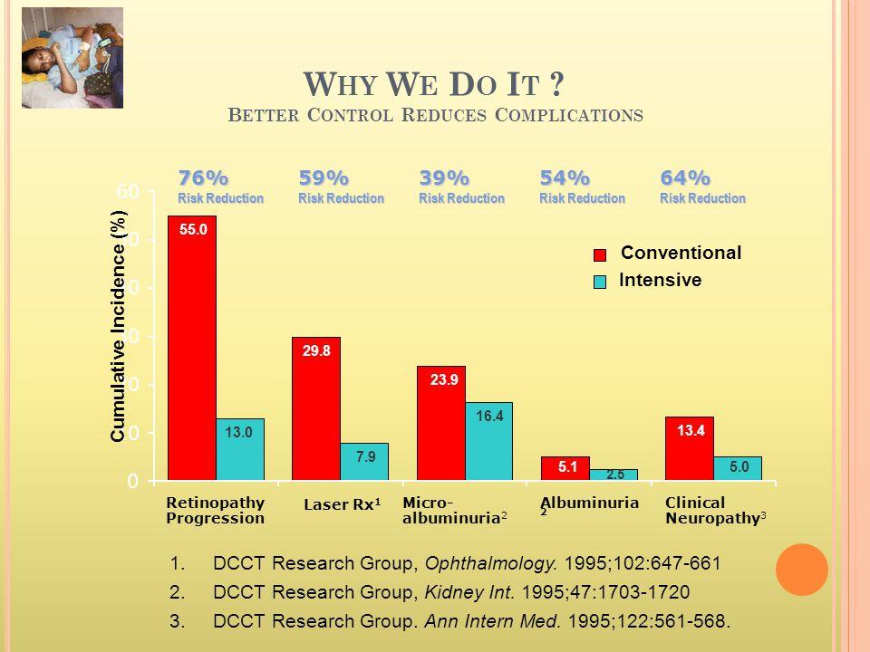 W HY W E D O I T ? B ETTER C ONTROL R EDUCES C OMPLICATIONS 55.0 29.8 23.9 5.1 13.4 13.0 7.9 16.4 5.0 2.5 0 10 20 30 40 50 60 Retinopathy Progression