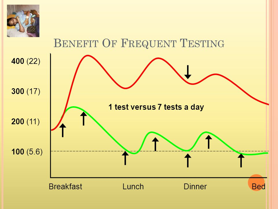 B ENEFIT O F F REQUENT T ESTING Breakfast 100 (5.6) 200 (11) 400 (22) 300 (17) DinnerLunchBed 1 test versus 7 tests a day