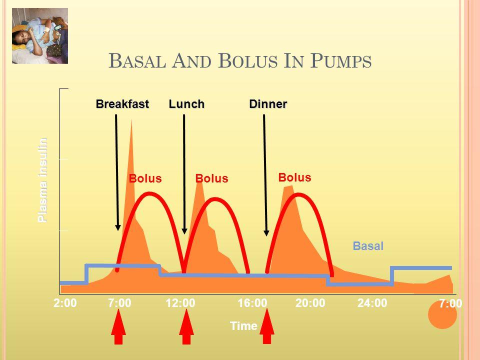 B ASAL A ND B OLUS I N P UMPS BreakfastLunchDinner Basal Bolus Plasma insulin 2:0016:0020:0024:00 7:00 12:007:00 Time