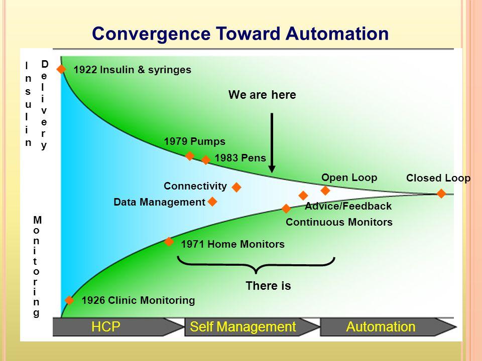 Convergence Toward Automation InsulinInsulin MonitoringMonitoring HCPSelf ManagementAutomation 1922 Insulin & syringes 1979 Pumps 1983 Pens Connectivi