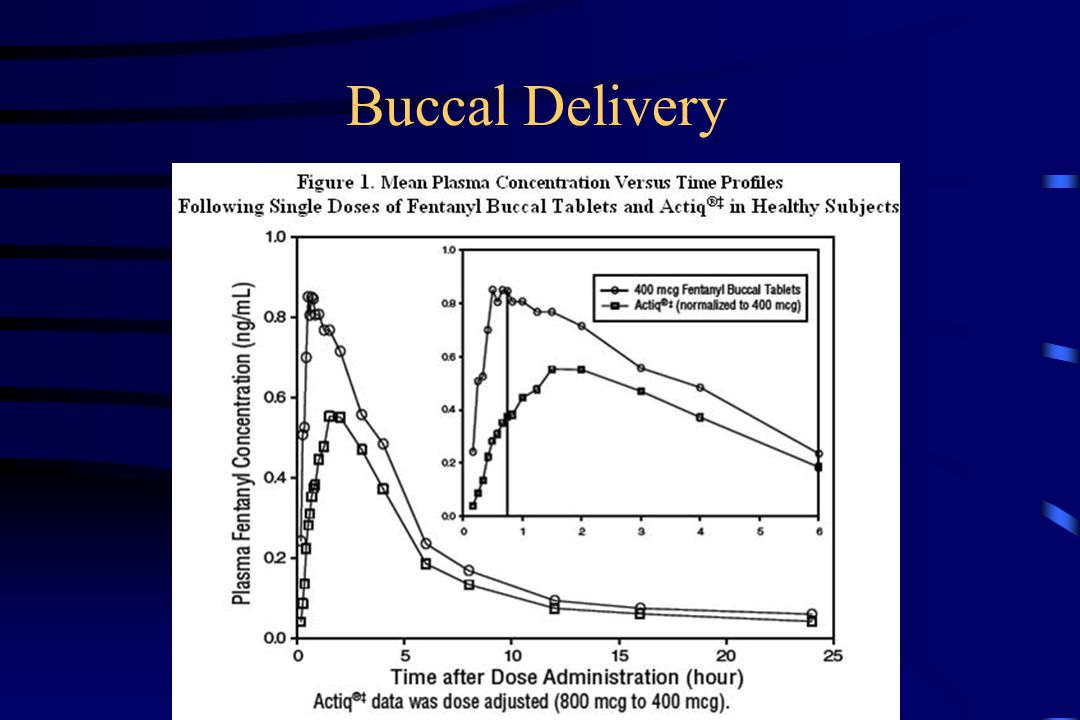 Buccal Delivery