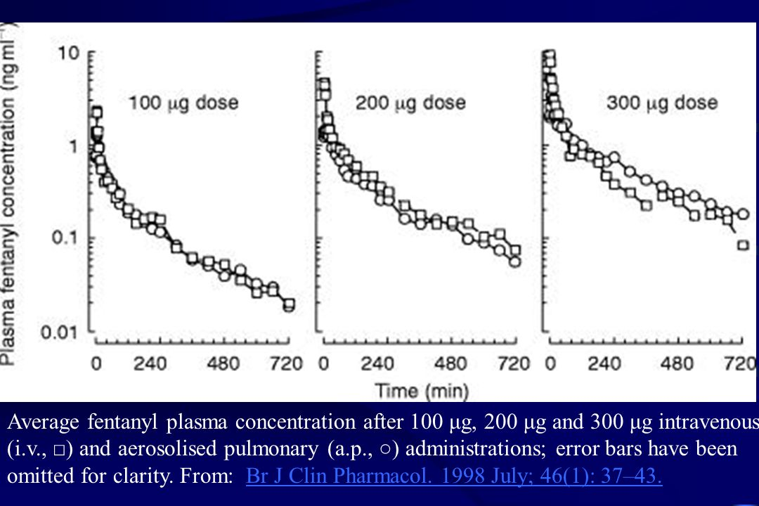 Average fentanyl plasma concentration after 100 μg, 200 μg and 300 μg intravenous (i.v., □) and aerosolised pulmonary (a.p., ○) administrations; error bars have been omitted for clarity.