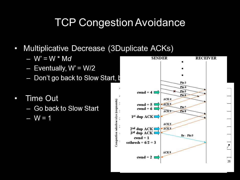 TCP Congestion Avoidance Multiplicative Decrease (3Duplicate ACKs) –W' = W * Md –Eventually, W' = W/2 –Don't go back to Slow Start, but Additive Incre