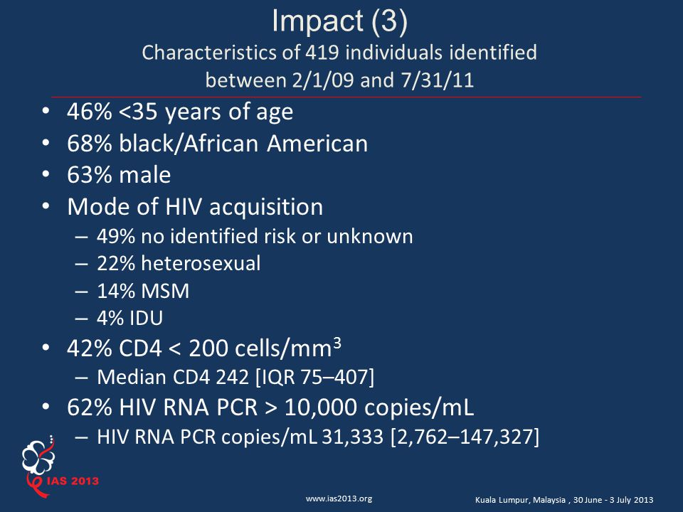 www.ias2013.org Kuala Lumpur, Malaysia, 30 June - 3 July 2013 Impact (3) Characteristics of 419 individuals identified between 2/1/09 and 7/31/11 46% <35 years of age 68% black/African American 63% male Mode of HIV acquisition – 49% no identified risk or unknown – 22% heterosexual – 14% MSM – 4% IDU 42% CD4 < 200 cells/mm 3 – Median CD4 242 [IQR 75–407] 62% HIV RNA PCR > 10,000 copies/mL – HIV RNA PCR copies/mL 31,333 [2,762–147,327]