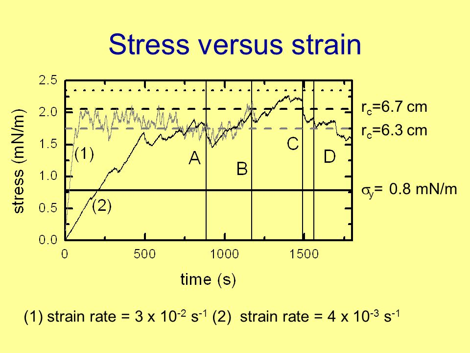 Stress versus strain (1) strain rate = 3 x 10 -2 s -1 (2) strain rate = 4 x 10 -3 s -1  y = 0.8 mN/m r c =6.3 cm r c =6.7 cm