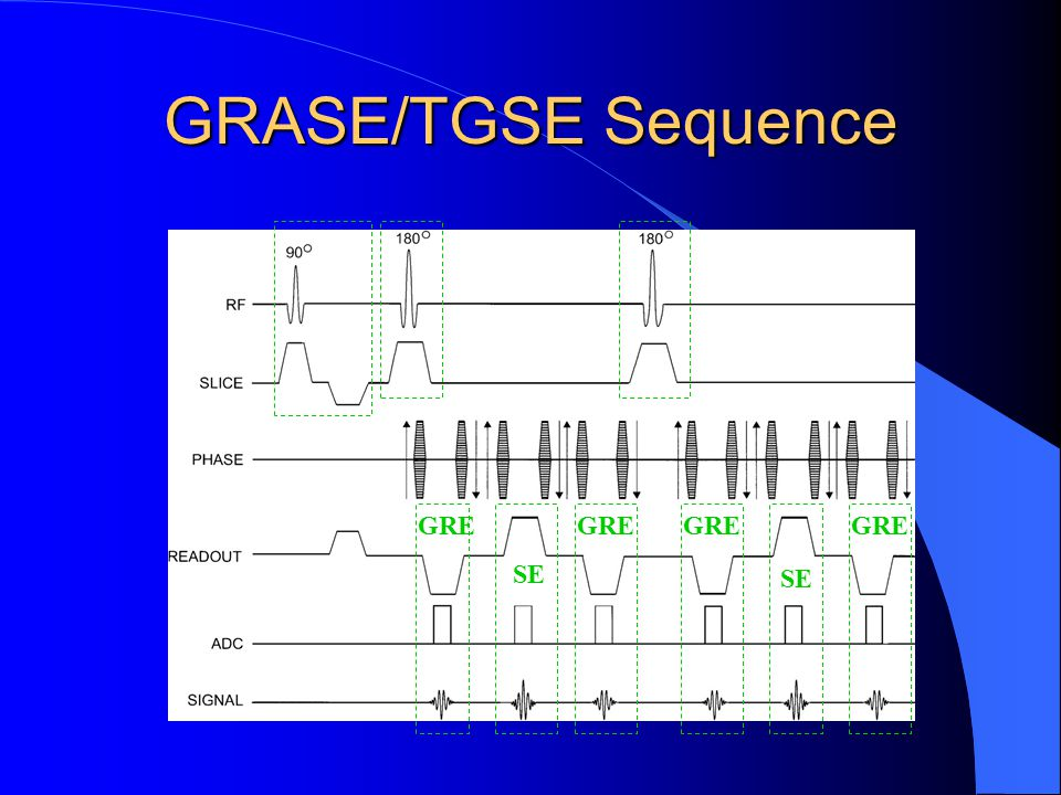 GRASE/TGSE Sequence GRE SE