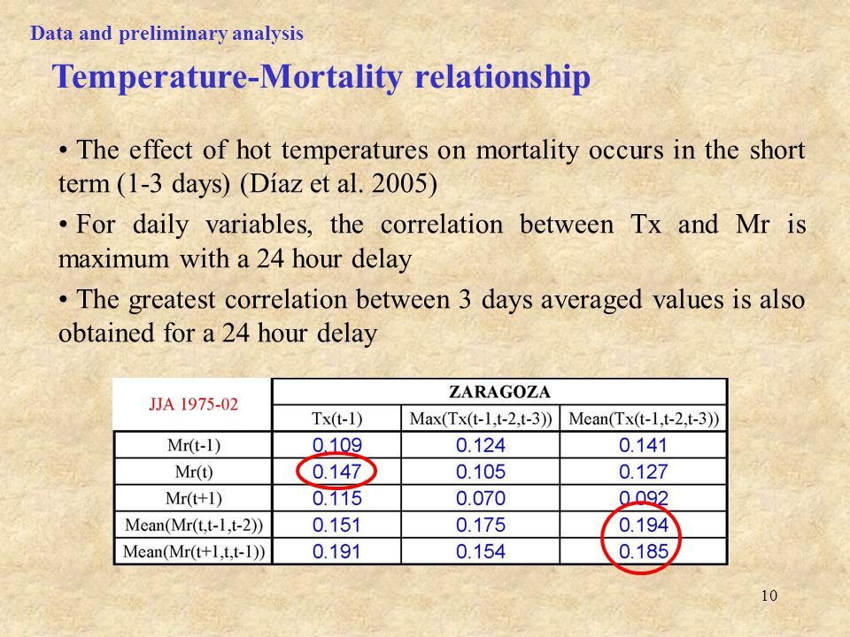 10 The effect of hot temperatures on mortality occurs in the short term (1-3 days) (Díaz et al.