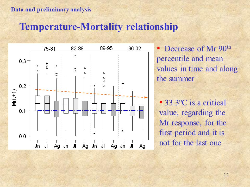 12 Data and preliminary analysis Decrease of Mr 90 th percentile and mean values in time and along the summer 33.3ºC is a critical value, regarding the Mr response, for the first period and it is not for the last one Temperature-Mortality relationship