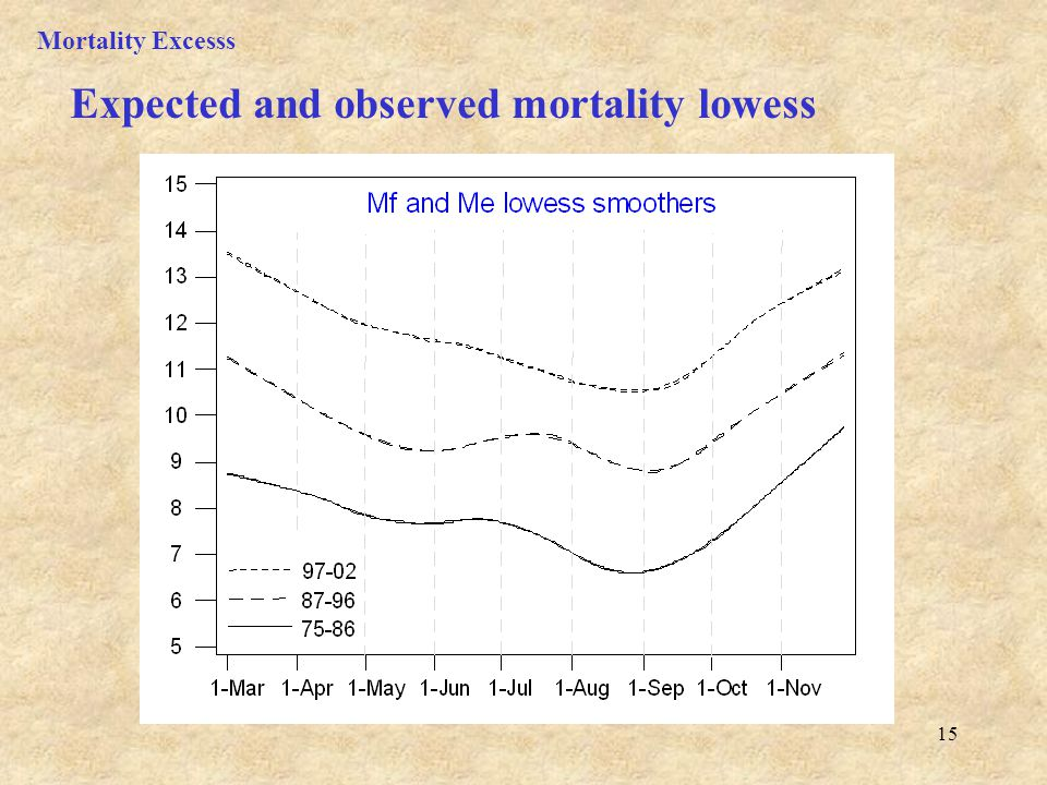 15 Expected and observed mortality lowess Mortality Excesss