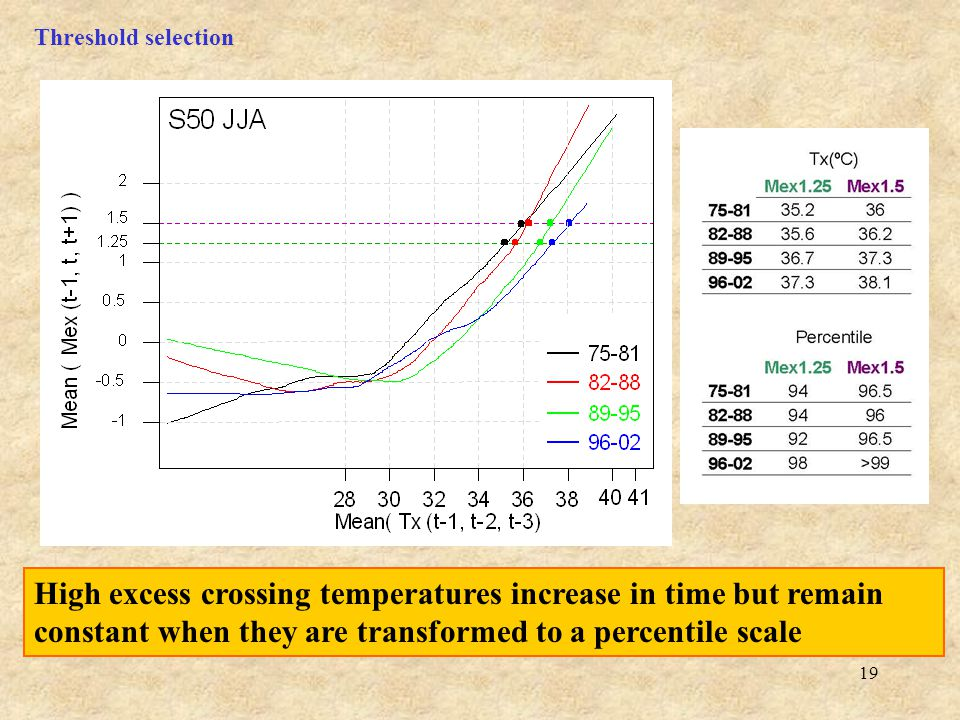 19 High excess crossing temperatures increase in time but remain constant when they are transformed to a percentile scale Threshold selection