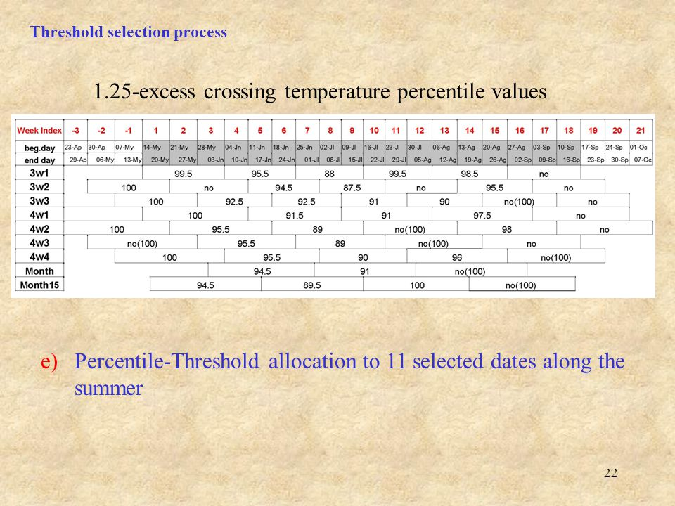 22 Threshold selection process e)Percentile-Threshold allocation to 11 selected dates along the summer 1.25-excess crossing temperature percentile values