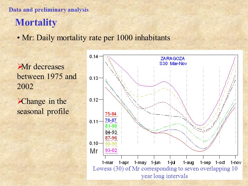 9 Lowess (30) of Mr corresponding to seven overlapping 10 year long intervals  Mr decreases between 1975 and 2002  Change in the seasonal profile Mortality Data and preliminary analysis Mr: Daily mortality rate per 1000 inhabitants