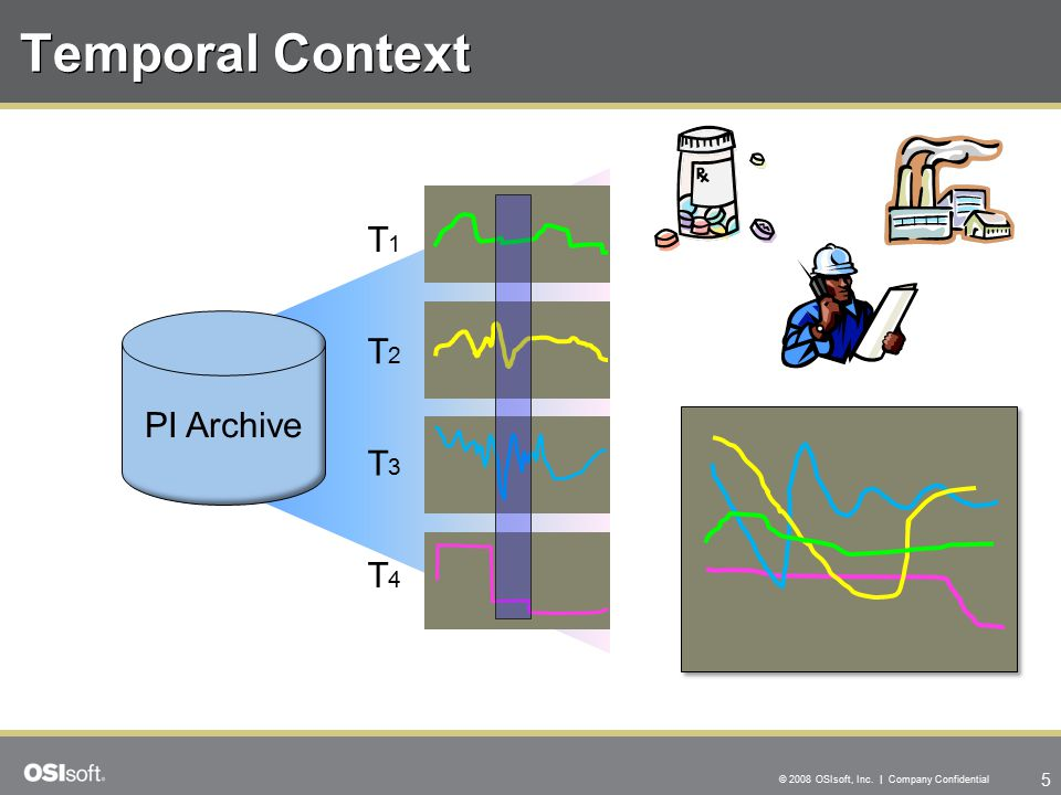 5 © 2008 OSIsoft, Inc. | Company Confidential Temporal Context PI Archive T1T1 T2T2 T3T3 T4T4