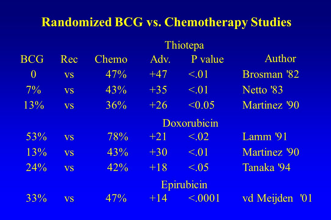 Randomized BCG vs.