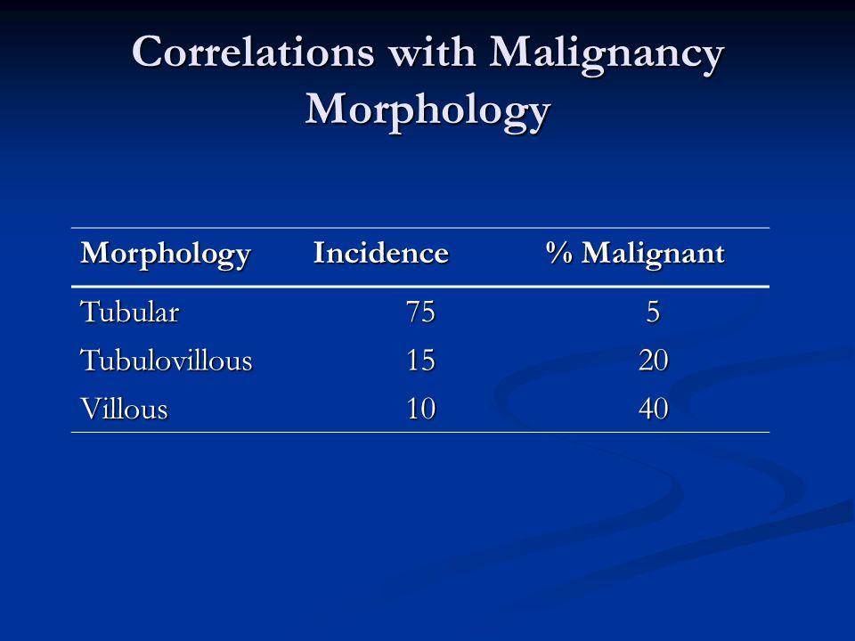 Correlations with Malignancy Morphology MorphologyIncidence % Malignant Tubular755 Tubulovillous1520 Villous1040
