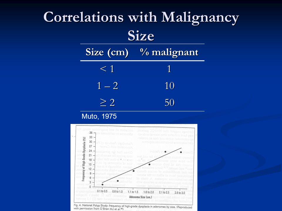 Correlations with Malignancy Size Size (cm) % malignant < 1 1 1 – 2 10 ≥ 2 50 Muto, 1975
