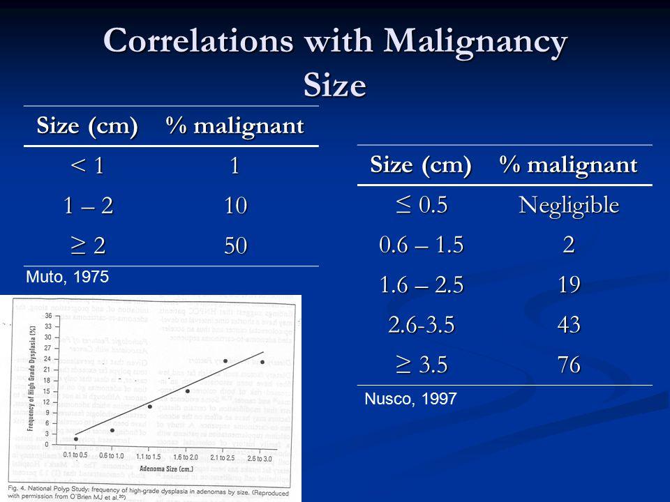 Correlations with Malignancy Size Muto, 1975 Size (cm) % malignant ≤ 0.5 Negligible 0.6 – 1.5 2 1.6 – 2.5 19 2.6-3.543 ≥ 3.5 76 Nusco, 1997 Size (cm)