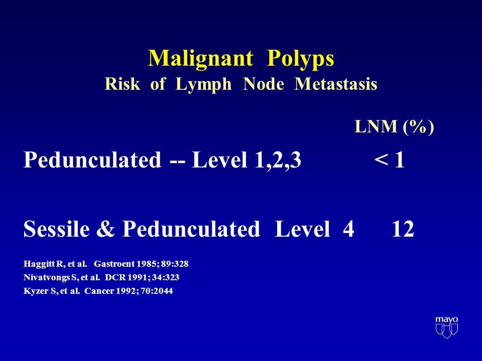Malignant Polyps Risk of Lymph Node Metastasis LNM (%) Pedunculated -- Level 1,2,3 < 1 Sessile & Pedunculated Level 4 12 Haggitt R, et al.