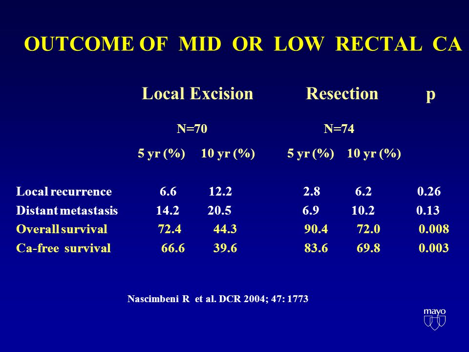 OUTCOME OF MID OR LOW RECTAL CA Local Excision Resection p N=70 N=74 5 yr (%) 10 yr (%) 5 yr (%) 10 yr (%) Local recurrence 6.6 12.2 2.8 6.2 0.26 Distant metastasis 14.2 20.5 6.9 10.2 0.13 Overall survival 72.4 44.3 90.4 72.0 0.008 Ca-free survival 66.6 39.6 83.6 69.8 0.003 Nascimbeni R et al.