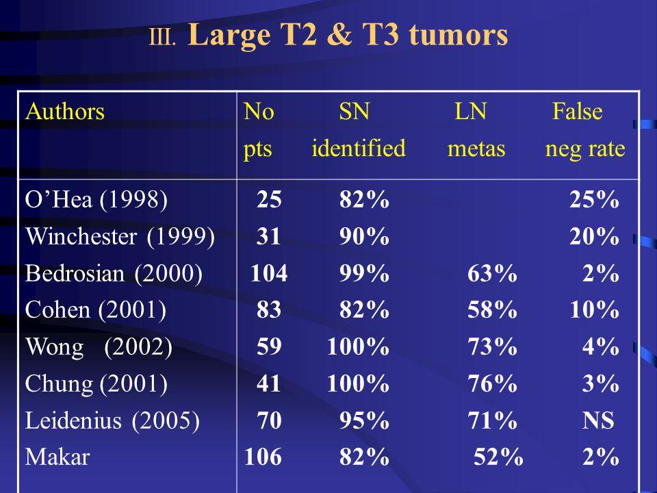 III. Large T2 & T3 tumors AuthorsNo SN LN False pts identified metas neg rate O'Hea (1998) Winchester (1999) Bedrosian (2000) Cohen (2001) Wong (2002)
