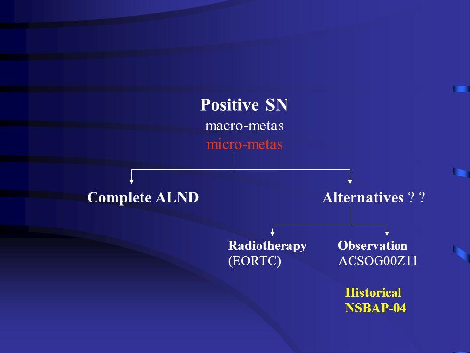 Positive SN macro-metas micro-metas Complete ALND Alternatives ? ? Radiotherapy Observation (EORTC) ACSOG00Z11 Historical NSBAP-04