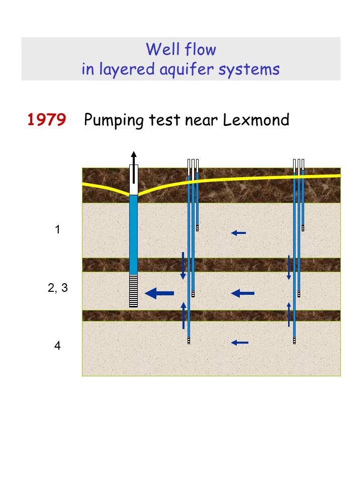Well flow in layered aquifer systems 1979 Pumping test near Lexmond 1 2, 3 4