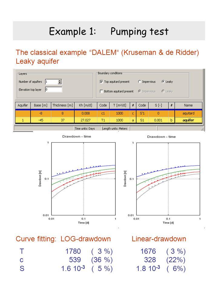 Example 1: Pumping test The classical example DALEM (Kruseman & de Ridder) Leaky aquifer Curve fitting: LOG-drawdown Linear-drawdown T 1780 ( 3 %) 1676 ( 3 %) c 539 (36 %) 328 (22%) S 1.6 10 -3 ( 5 %) 1.8 10 -3 ( 6%)