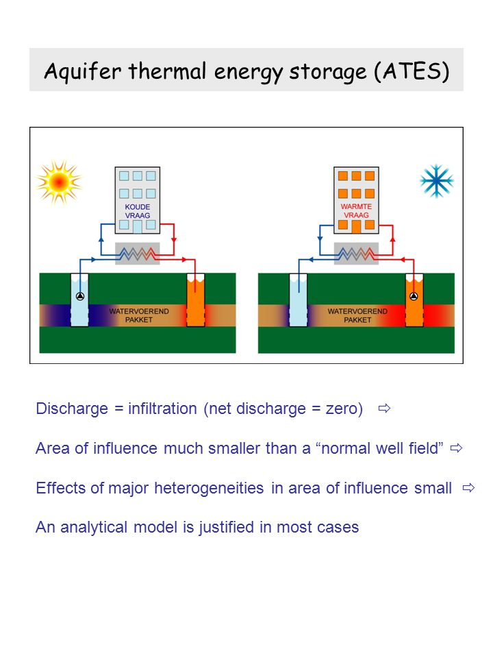 Aquifer thermal energy storage (ATES) Discharge = infiltration (net discharge = zero)  Area of influence much smaller than a normal well field  Effects of major heterogeneities in area of influence small  An analytical model is justified in most cases