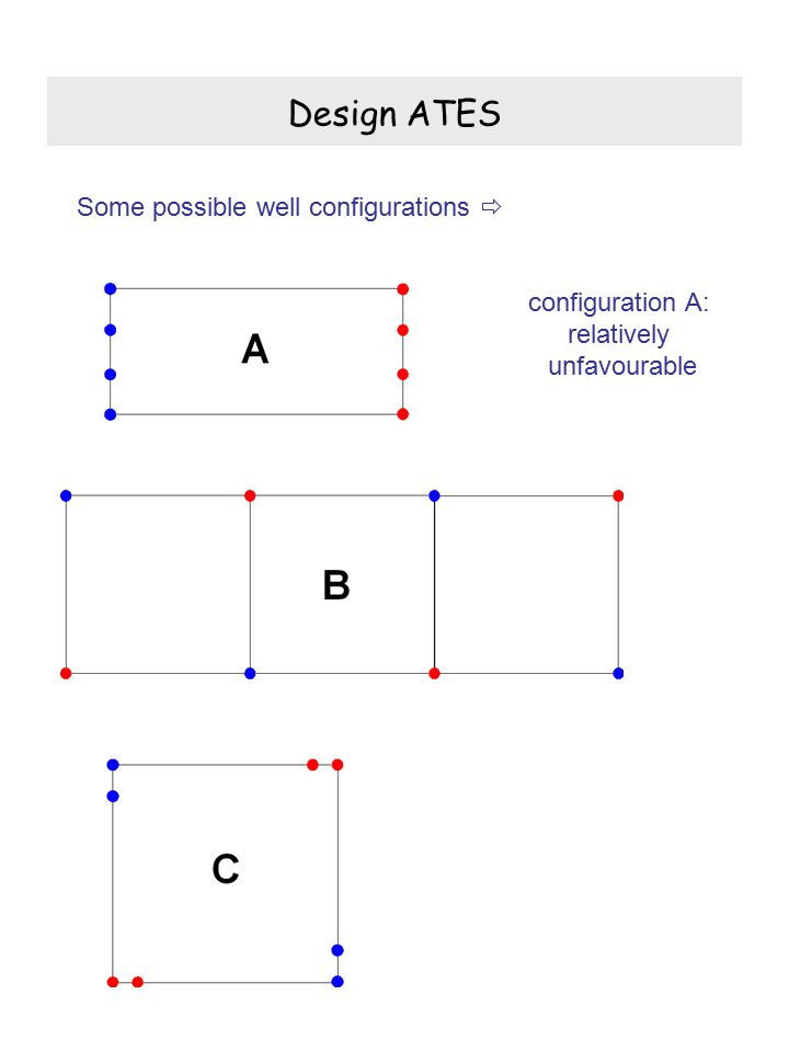 Design ATES Some possible well configurations  configuration A: relatively unfavourable