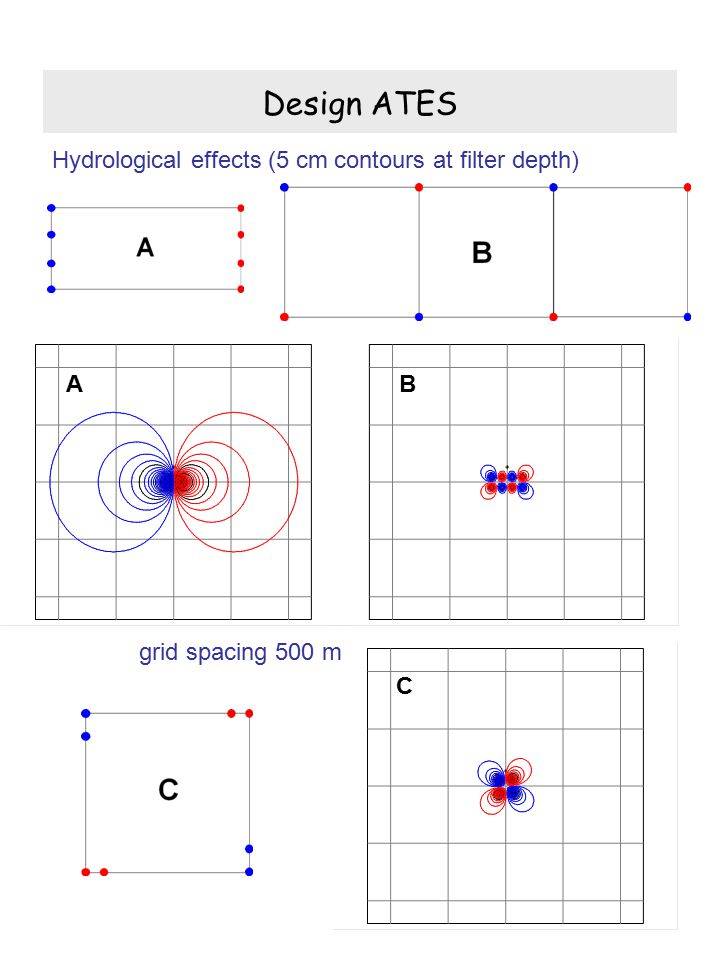 Design ATES Hydrological effects (5 cm contours at filter depth) grid spacing 500 m AB C