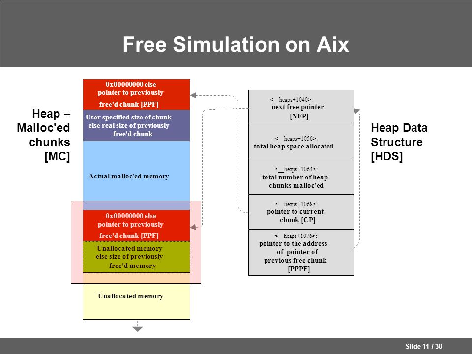 Slide 11 / 38 Free Simulation on Aix Heap – Malloc ed chunks [MC] Heap Data Structure [HDS] : total heap space allocated : next free pointer [NFP] : total number of heap chunks malloc ed : pointer to current chunk [CP] : pointer to the address of pointer of previous free chunk [PPPF] Actual malloc ed memory 0x00000000 else pointer to previously free d chunk [PPF] User specified size of chunk else real size of previously free d chunk Unallocated memory else size of previously free d memory 0x00000000 else pointer to previously free d chunk [PPF]