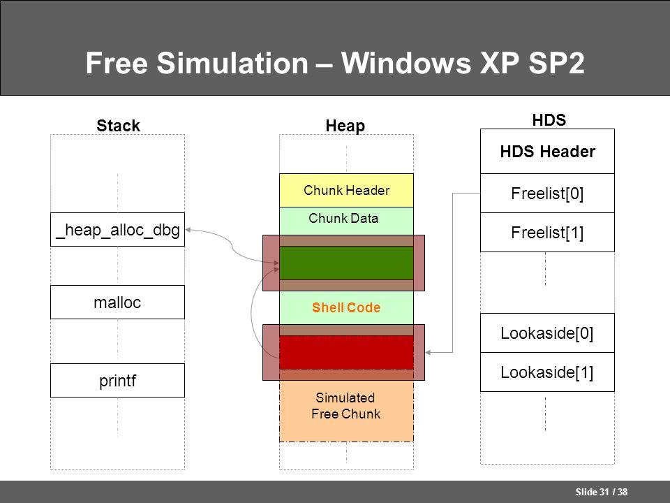 Slide 31 / 38 Free Simulation – Windows XP SP2 HDS Freelist[0] Freelist[1] HDS Header Lookaside[0] Lookaside[1] _heap_alloc_dbg HeapStack Chunk Header Simulated Free Chunk Chunk Data printf Shell Code malloc