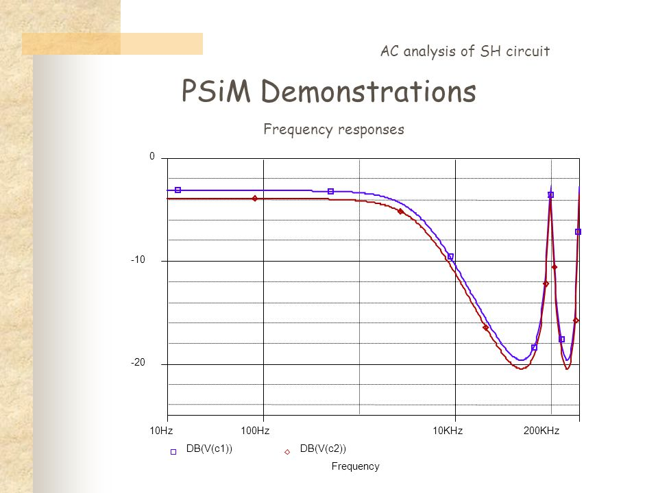 PSiM Demonstrations AC analysis of SH circuit Frequency responses Frequency 100Hz10KHz10Hz200KHz DB(V(c1))DB(V(c2)) -20 -10 0