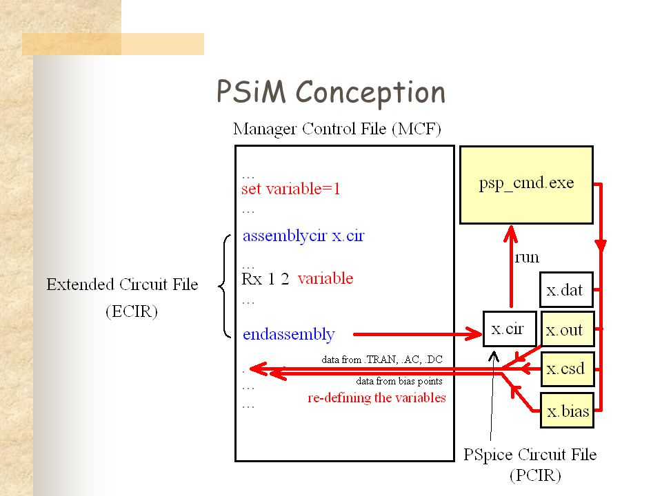PSiM Conception