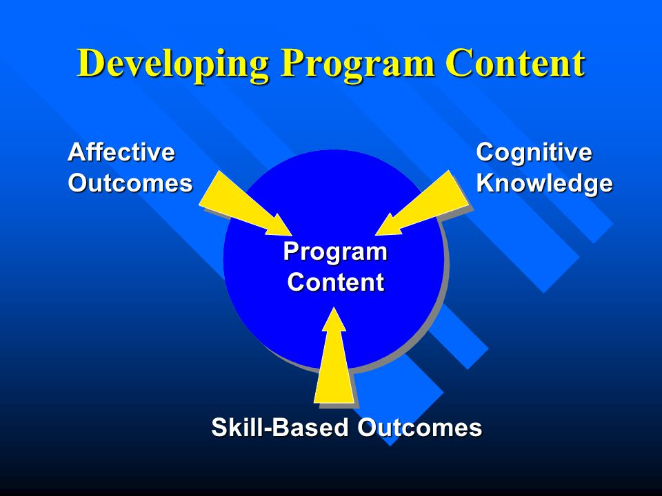 Developing Program Content CognitiveKnowledge Skill-Based Outcomes AffectiveOutcomes ProgramContent