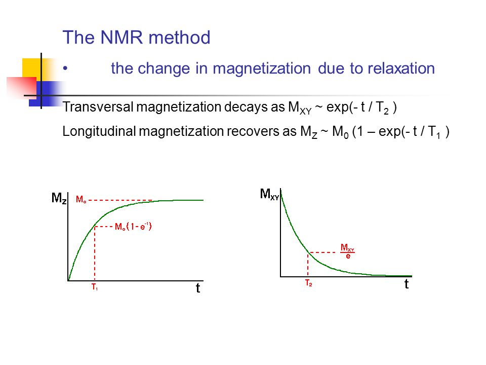 The NMR method the change in magnetization due to relaxation Transversal magnetization decays as M XY ~ exp(- t / T 2 ) Longitudinal magnetization rec