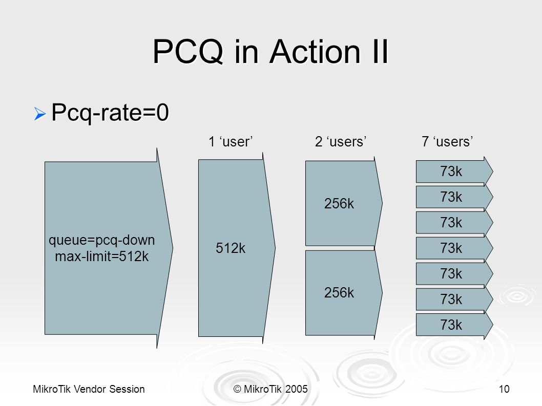 MikroTik Vendor Session© MikroTik 200510 PCQ in Action II queue=pcq-down max-limit=512k  Pcq-rate=0 73k 512k 1 'user'7 'users' 256k 2 'users' 256k