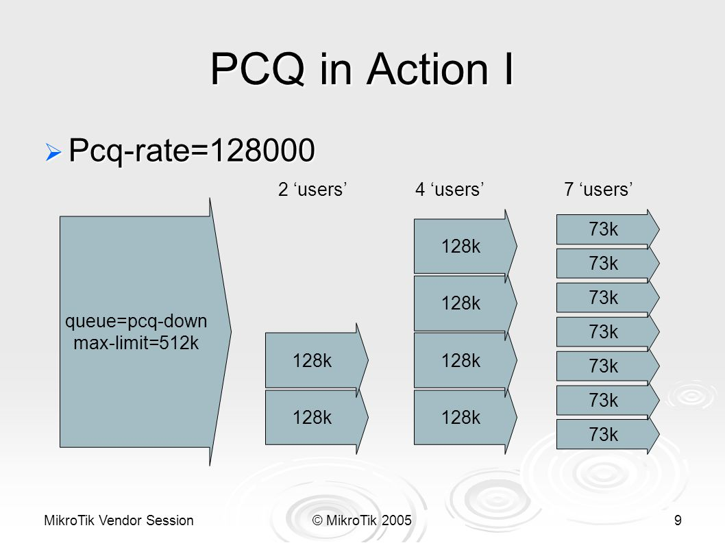 MikroTik Vendor Session© MikroTik 20059 PCQ in Action I queue=pcq-down max-limit=512k 128k  Pcq-rate=128000 73k 128k 2 'users'4 'users'7 'users'