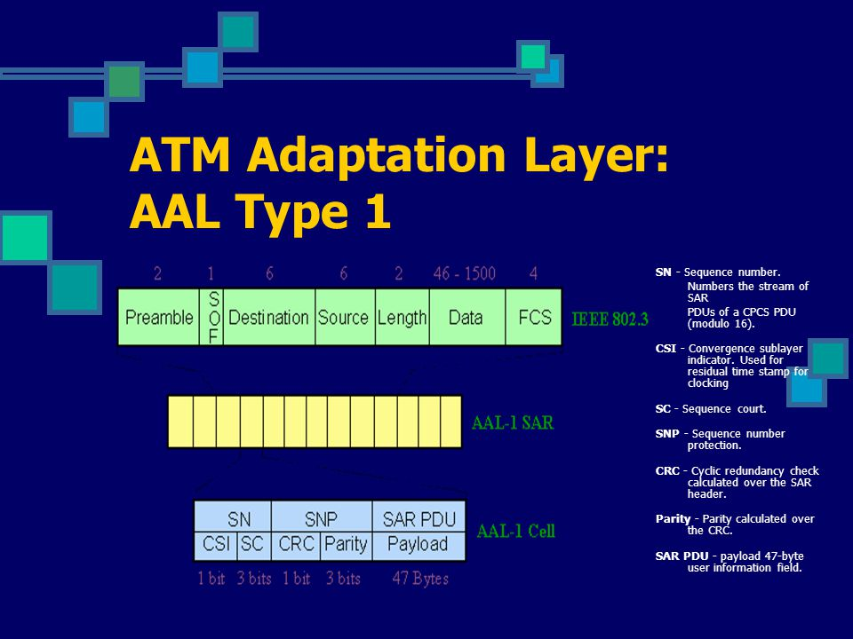 ATM Adaptation Layer: AAL Type 2 ATM Adaptation Layer Type 2: This AAL is still undefined by the International Standards bodies.
