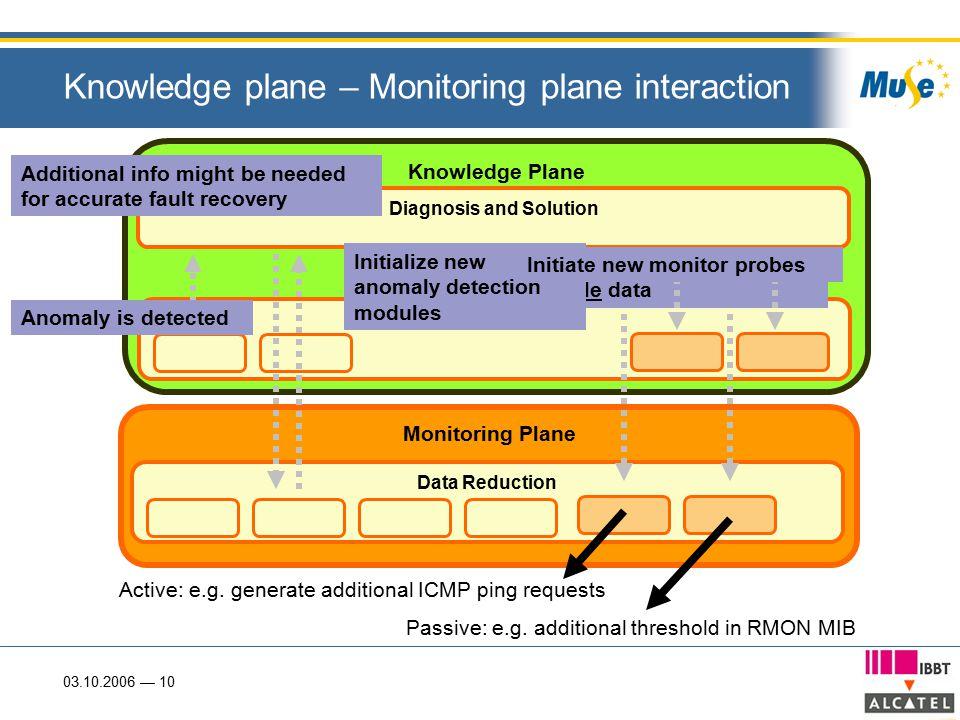 03.10.2006 — 10 Monitoring Plane Data Reduction Knowledge plane – Monitoring plane interaction Knowledge Plane Active: e.g.