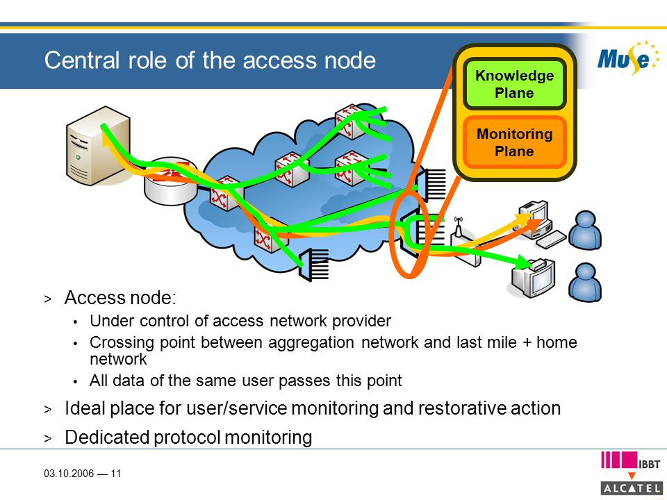 03.10.2006 — 11 Central role of the access node > Access node: Under control of access network provider Crossing point between aggregation network and