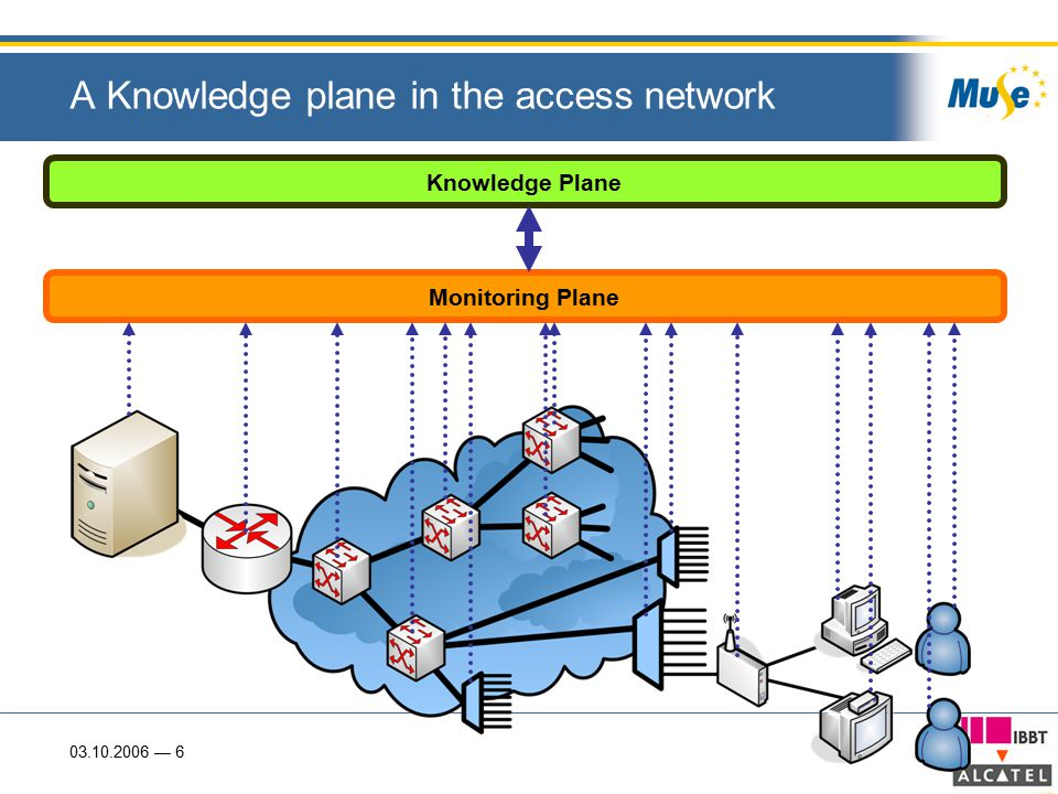 03.10.2006 — 6 A Knowledge plane in the access network Monitoring Plane Knowledge Plane