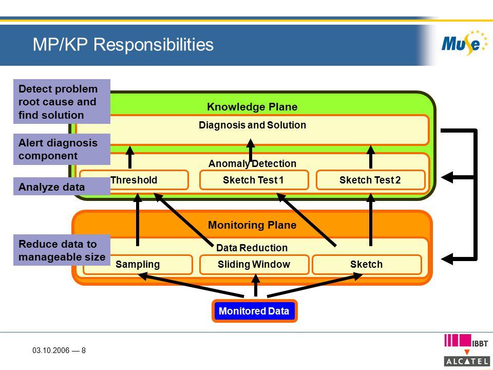 03.10.2006 — 8 Monitoring Plane MP/KP Responsibilities Data Reduction Monitored Data SamplingSliding WindowSketch Knowledge Plane Reduce data to manag